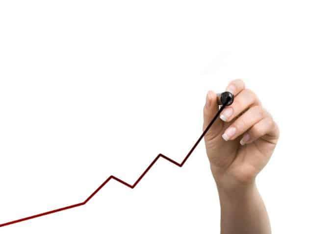upward momentum chart