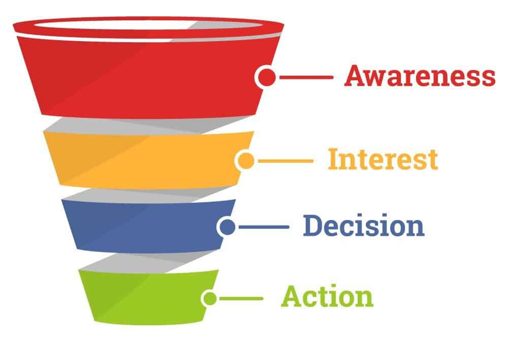How Can a Sales Funnel Help Your Business Grow?